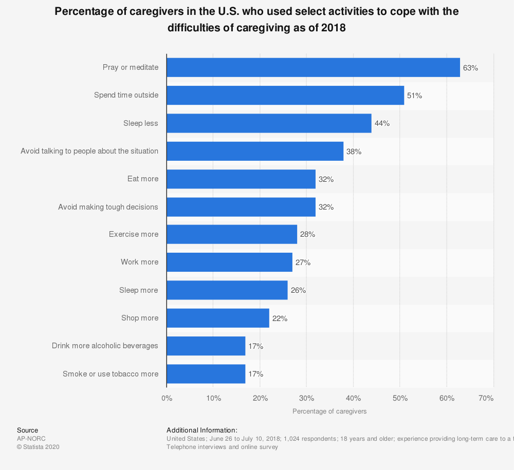 Statistic: Percentage of caregivers in the U.S. who used select activities to cope with the difficulties of caregiving as of 2018 | Statista