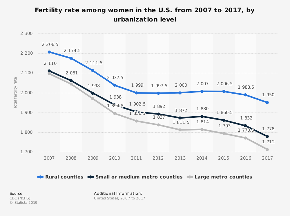 Statistic: Fertility rate among women in the U.S. from 2007 to 2017, by urbanization level | Statista