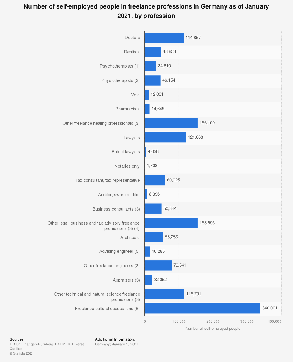 Statistic: Number of self-employed people in freelance professions in Germany as of January 2020, by profession   Statista