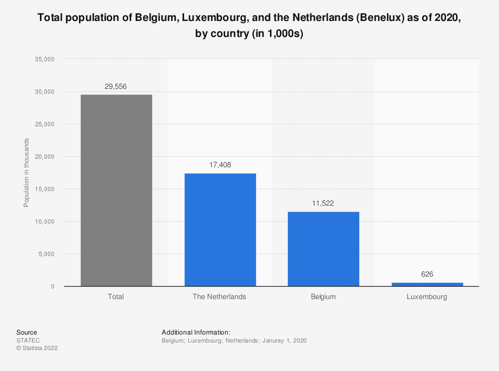 Statistic: Total population of Belgium, the Netherlands and Luxembourg (Benelux) as of January 1, 2018, by country (in 1,000s) | Statista