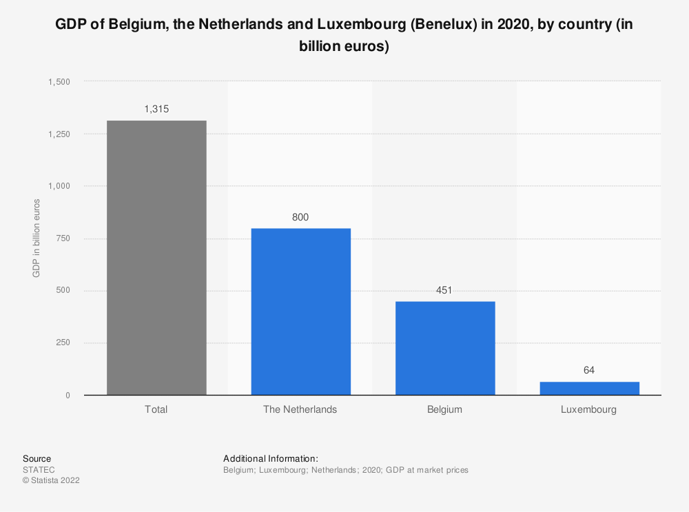 Statistic: GDP of Belgium, the Netherlands and Luxembourg (Benelux) in 2018, by country (in billion euros) | Statista