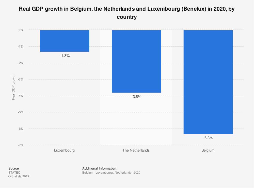 Statistic: Real GDP growth in Belgium, the Netherlands and Luxembourg (Benelux) in 2019, by country | Statista