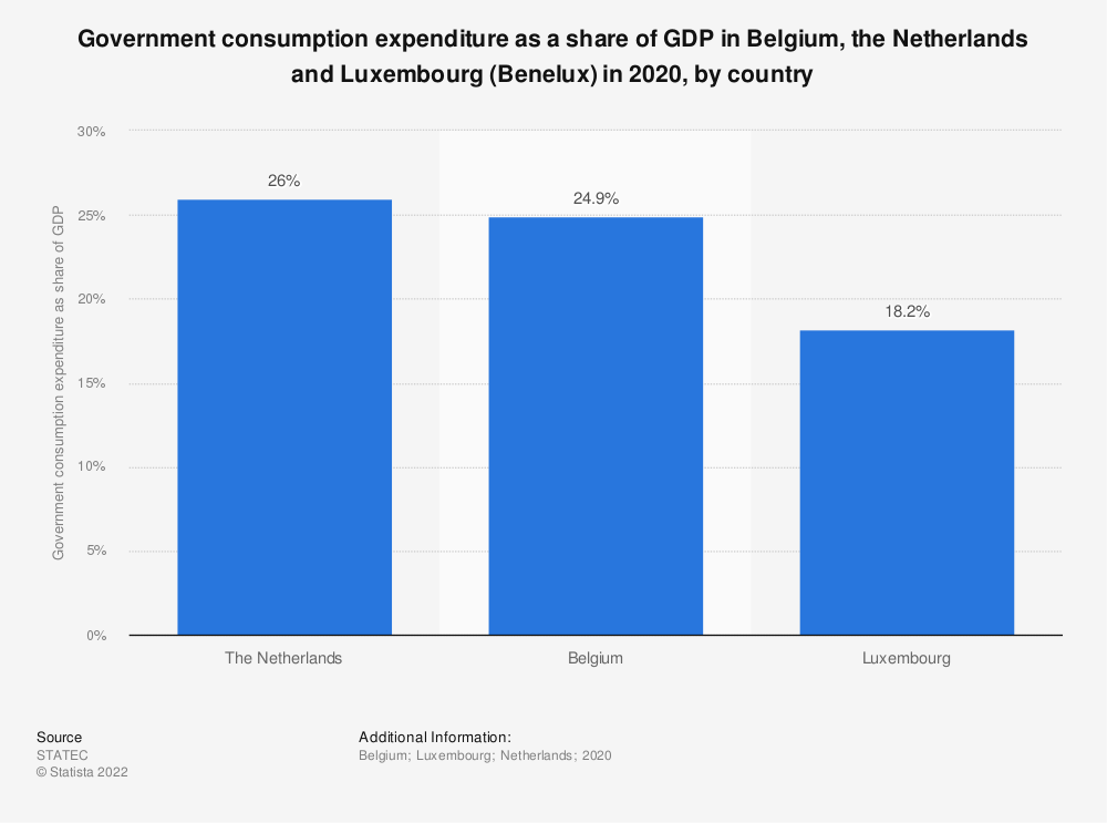 Statistic: Government consumption expenditure share in Belgium, the Netherlands and Luxembourg (Benelux) in 2017, by country | Statista