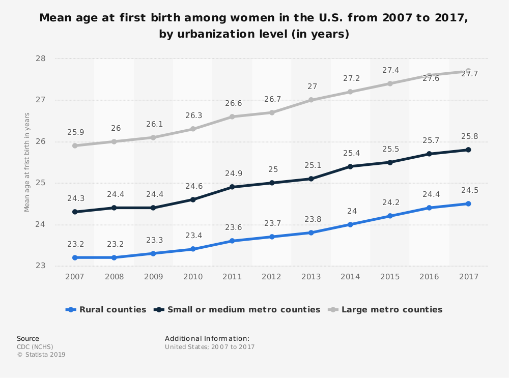 Statistic: Mean age at first birth among women in the U.S. from 2007 to 2017, by urbanization level (in years) | Statista