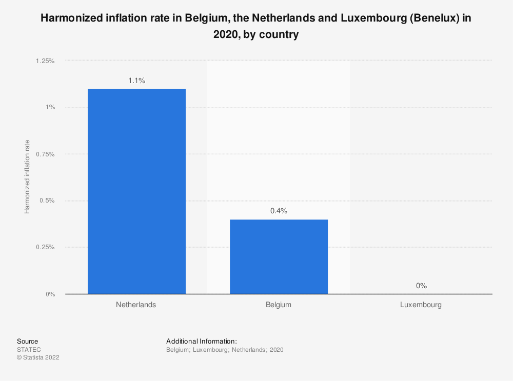 Statistic: Harmonized inflation rate in Belgium, the Netherlands and Luxembourg (Benelux) in 2017, by country | Statista