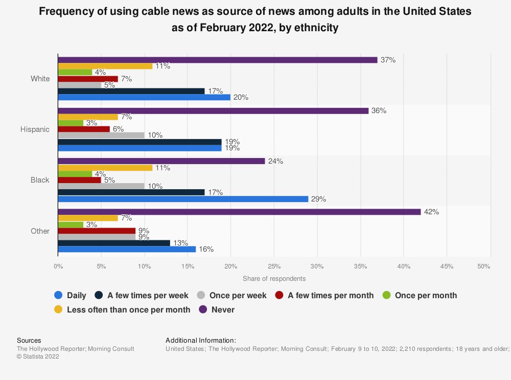 Statistic: Frequency of using cable news as source of news among adults in the United States as of March 2020, by ethnicity | Statista