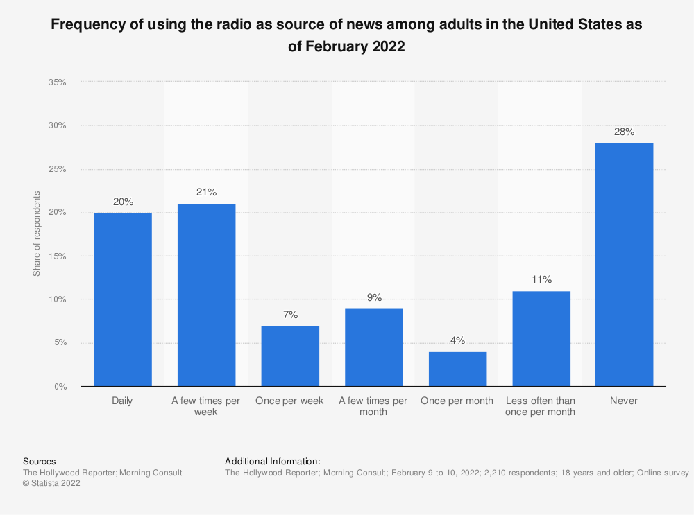 Statistic: Frequency of using the radio as source of news among adults in the United States as of May 2021 | Statista