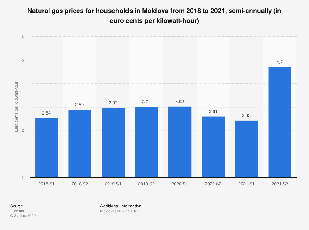 Statistic: Natural gas prices for households in Moldova from 2015 to 2018, semi-annually (in euro cents per kilowatt-hour)  | Statista