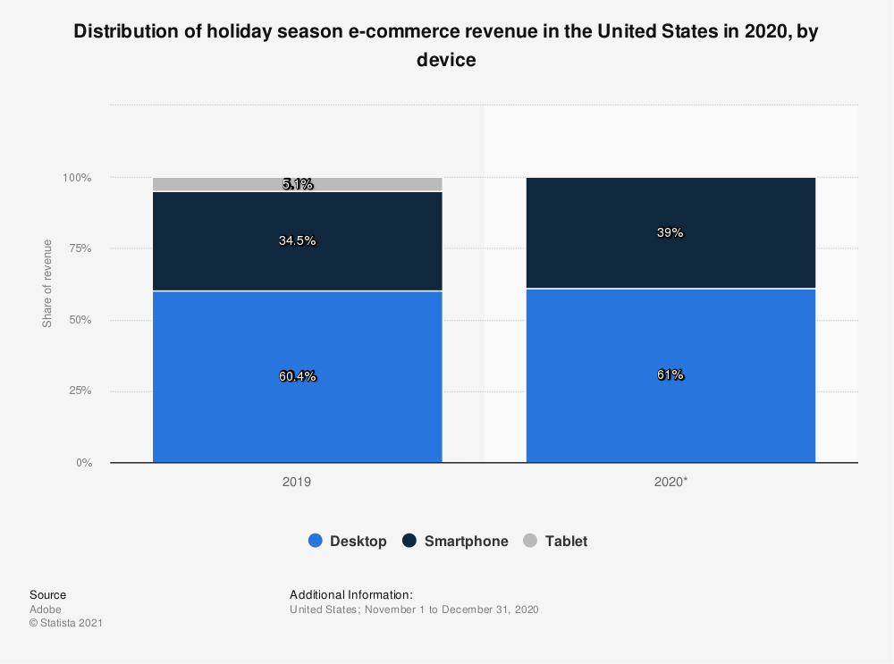 Statistic: Distribution of holiday season e-commerce revenue in the United States in 2020, by device | Statista