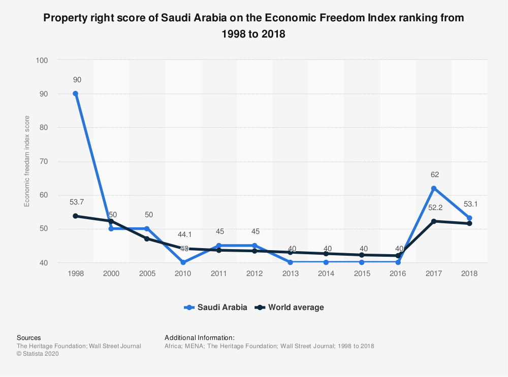 Statistic: Property right score of Saudi Arabia on the Economic Freedom Index ranking from 1998 to 2018 | Statista