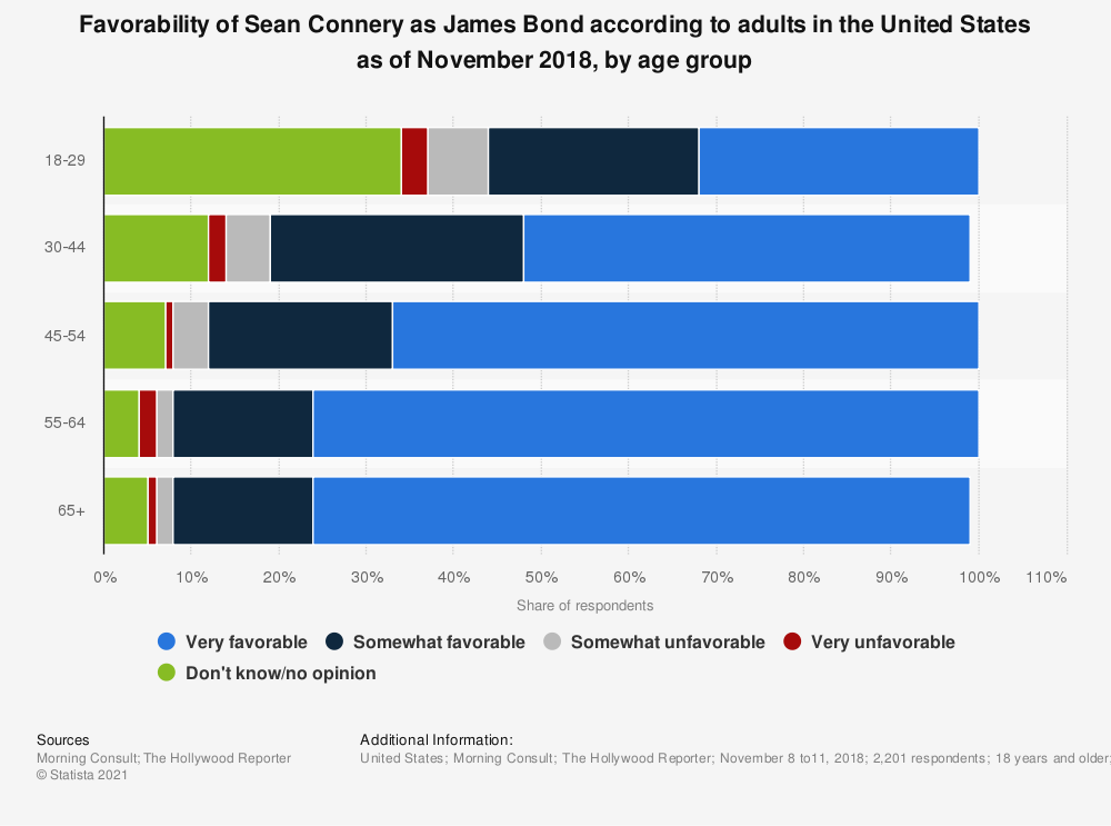 Statistic: Favorability of Sean Connery as James Bond according to adults in the United States as of November 2018, by age group | Statista