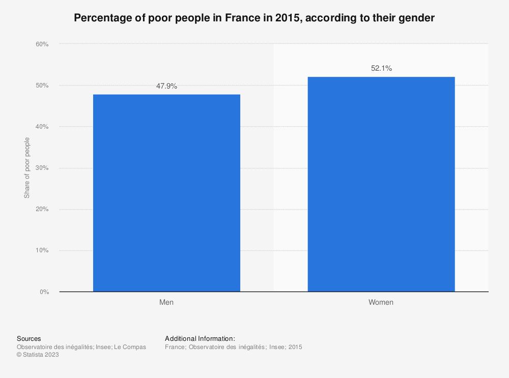 Statistic: Percentage of poor people in France in 2015, according to their gender    Statista