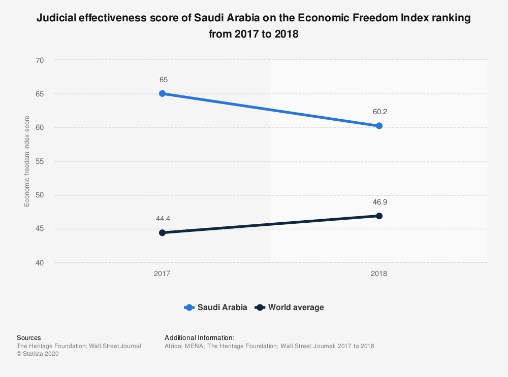 Statistic: Judicial effectiveness score of Saudi Arabia on the Economic Freedom Index ranking from 2017 to 2018 | Statista