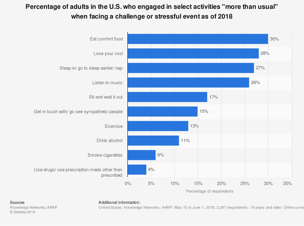 """Statistic: Percentage of adults in the U.S. who engaged in select activities """"more than usual"""" when facing a challenge or stressful event as of 2018 
