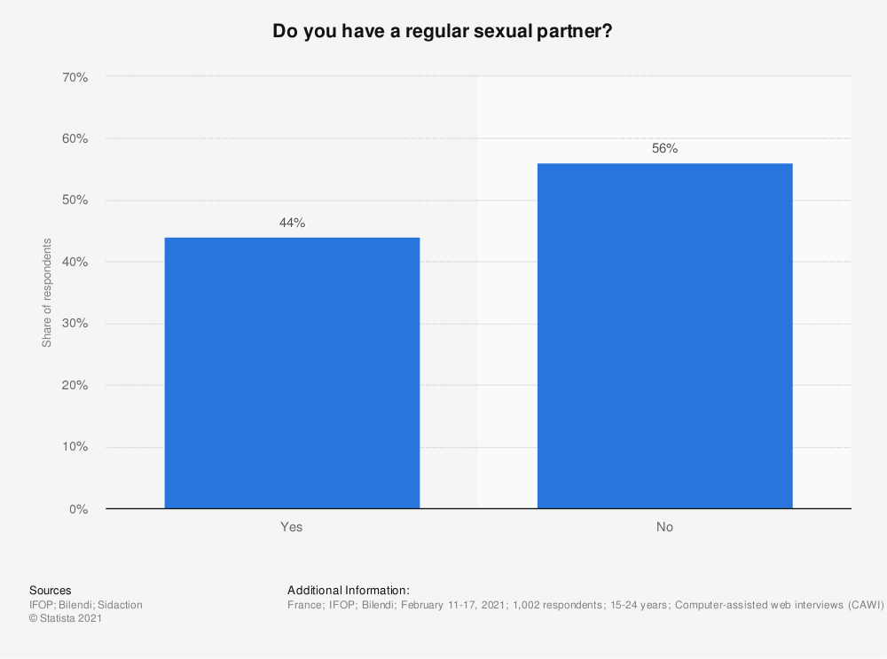 Statistic: Do you have a regular sexual partner?* | Statista