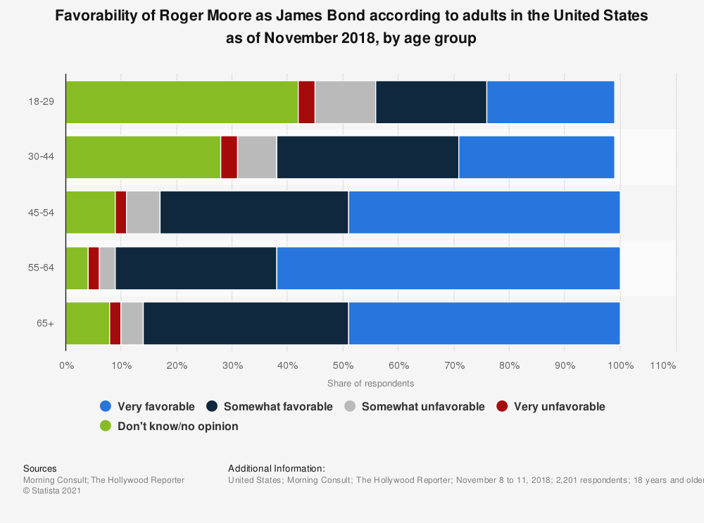 Statistic: Favorability of Roger Moore as James Bond according to adults in the United States as of November 2018, by age group | Statista