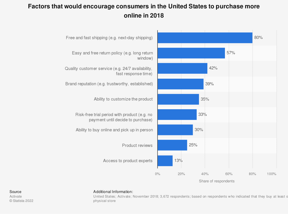 Statistic: Factors that would encourage consumers in the United States to purchase more online in 2018 | Statista
