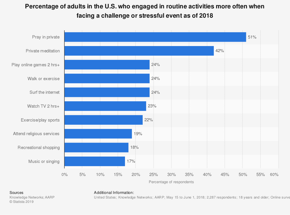 Statistic: Percentage of adults in the U.S. who engaged in routine activities more often when facing a challenge or stressful event as of 2018 | Statista