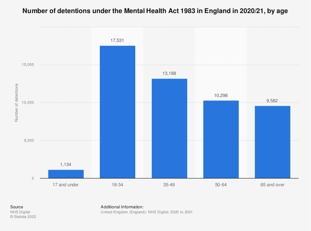 Statistic: Number of detentions under the Mental Health Act 1983 in England in 2017/18, by age | Statista