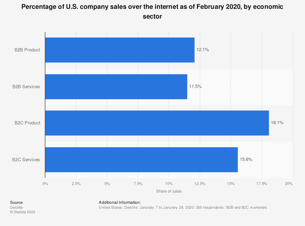 Statistic: Percentage of U.S. company sales over the internet as of February 2020, by economic sector | Statista
