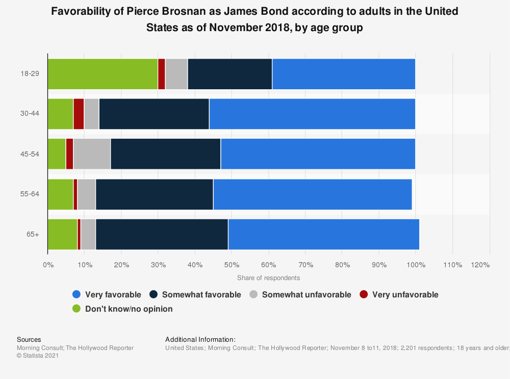 Statistic: Favorability of Pierce Brosnan as James Bond according to adults in the United States as of November 2018, by age group | Statista