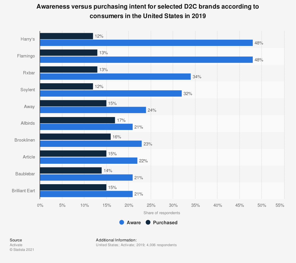 Statistic: Awareness versus purchasing intent for selected D2C brands according to consumers in the United States in 2018 | Statista