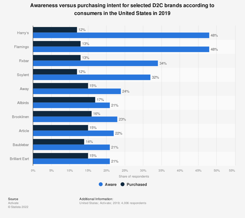 Statistic: Awareness versus purchasing intent for selected D2C brands according to consumers in the United States in 2019 | Statista