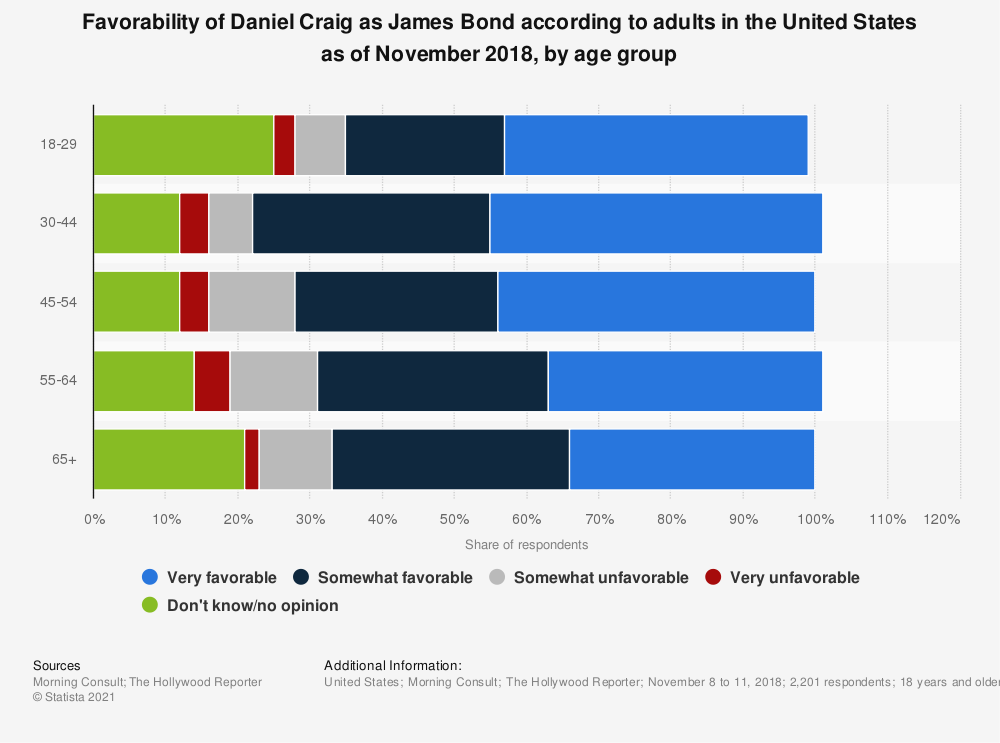 Statistic: Favorability of Daniel Craig as James Bond according to adults in the United States as of November 2018, by age group | Statista
