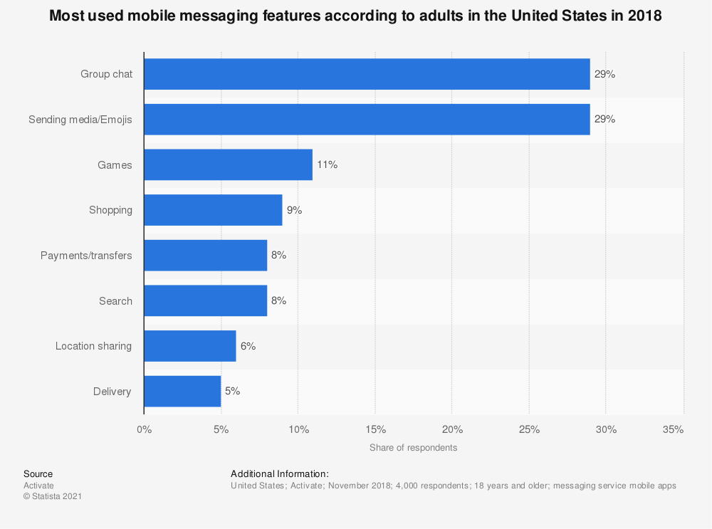 Statistic: Most used mobile messaging features according to adults in the United States in 2018 | Statista