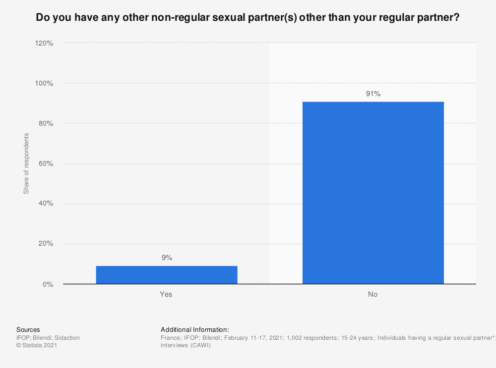 Statistic: Do you have any other non-regular sexual partner(s) other than your regular partner?* | Statista