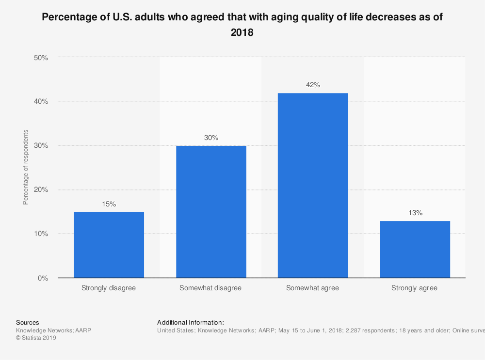 Statistic: Percentage of U.S. adults who agreed that with aging quality of life decreases as of 2018 | Statista