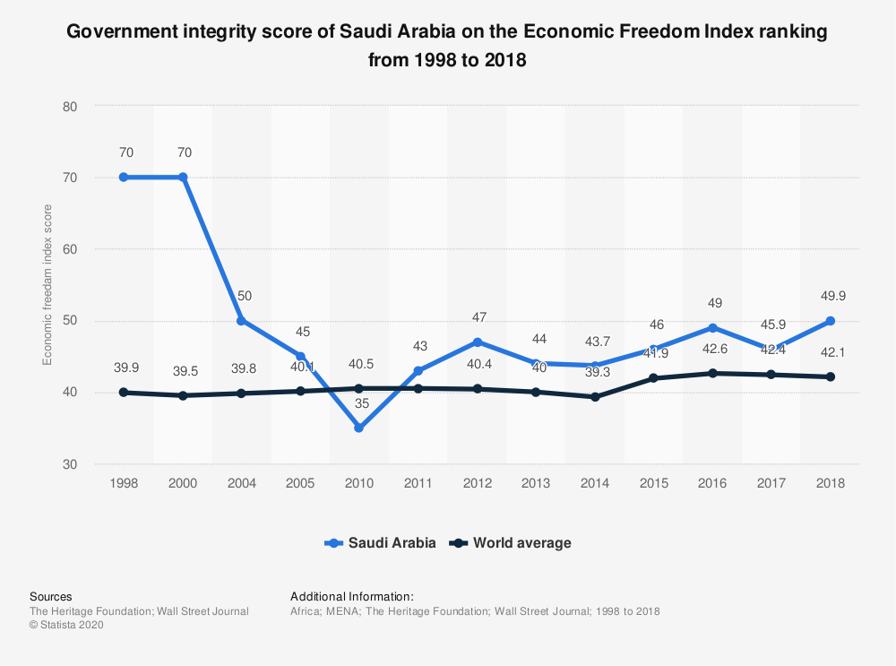 Statistic: Government integrity score of Saudi Arabia on the Economic Freedom Index ranking from 1998 to 2018 | Statista