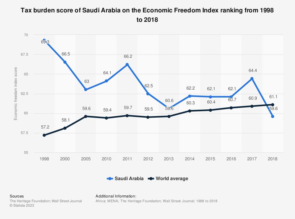 Statistic: Tax burden score of Saudi Arabia on the Economic Freedom Index ranking from 1998 to 2018 | Statista