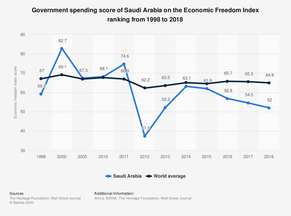Statistic: Government spending score of Saudi Arabia on the Economic Freedom Index ranking from 1998 to 2018 | Statista