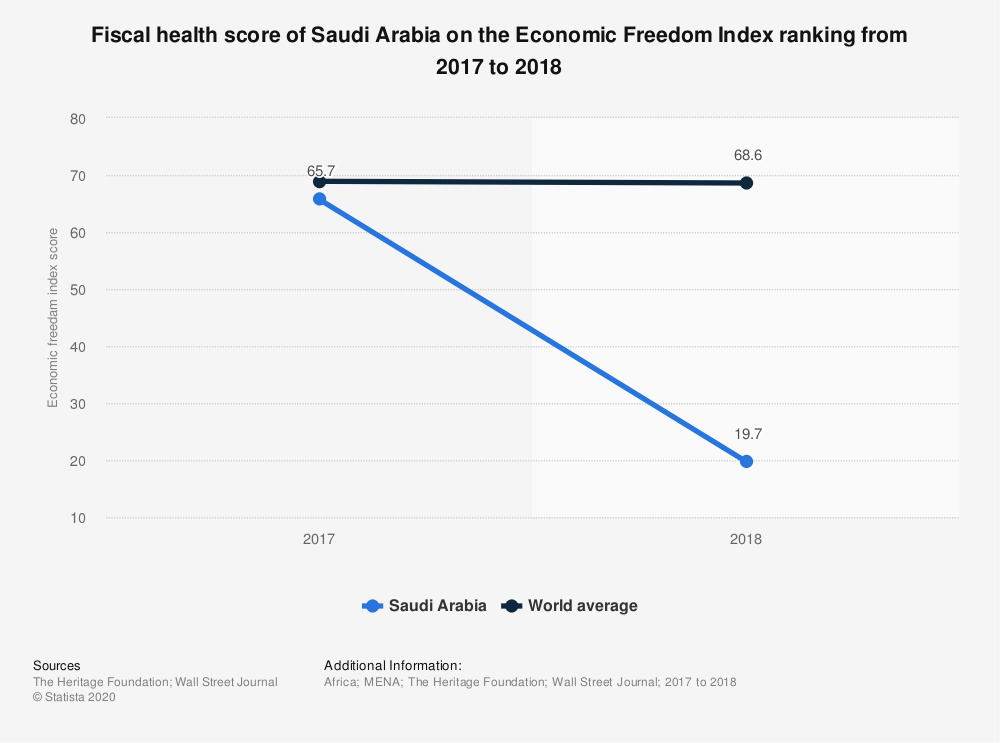 Statistic: Fiscal health score of Saudi Arabia on the Economic Freedom Index ranking from 2017 to 2018 | Statista