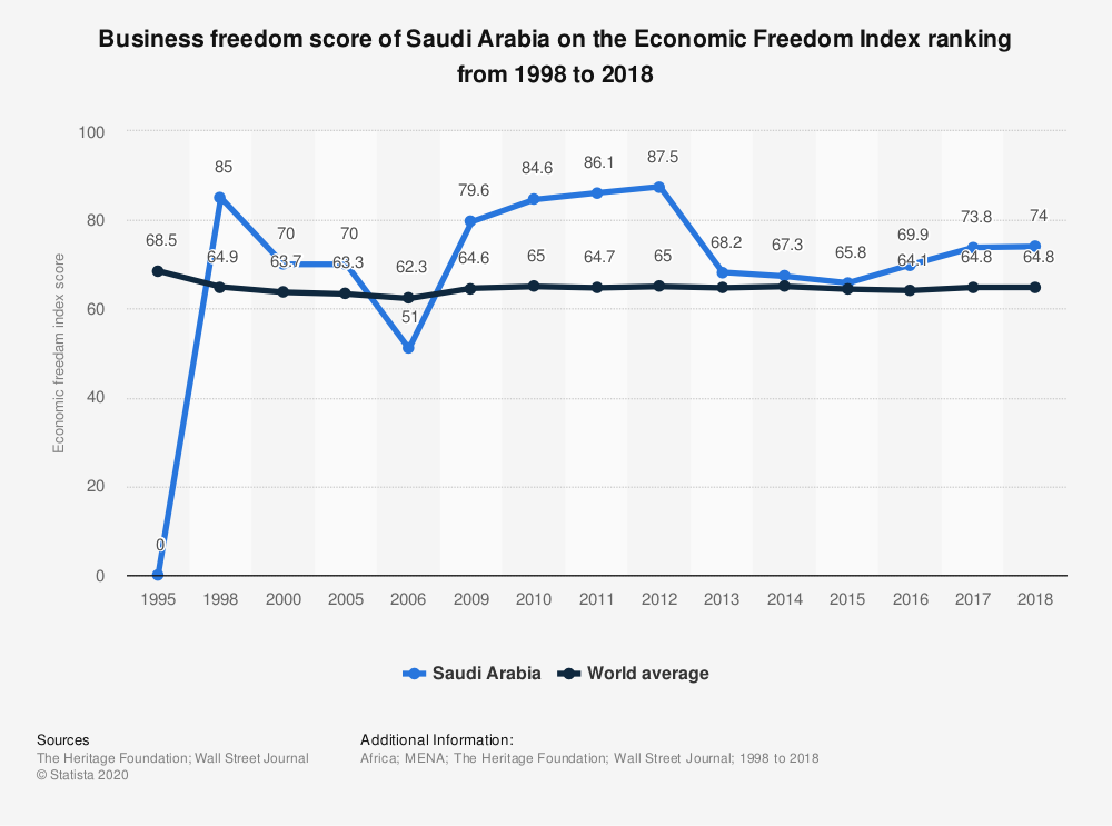 Statistic: Business freedom score of Saudi Arabia on the Economic Freedom Index ranking from 1998 to 2018 | Statista