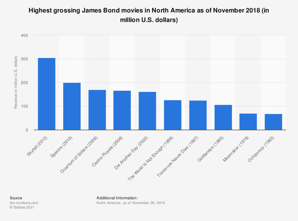 Statistic: Highest grossing James Bond movies in North America as of November 2018 (in million U.S. dollars) | Statista