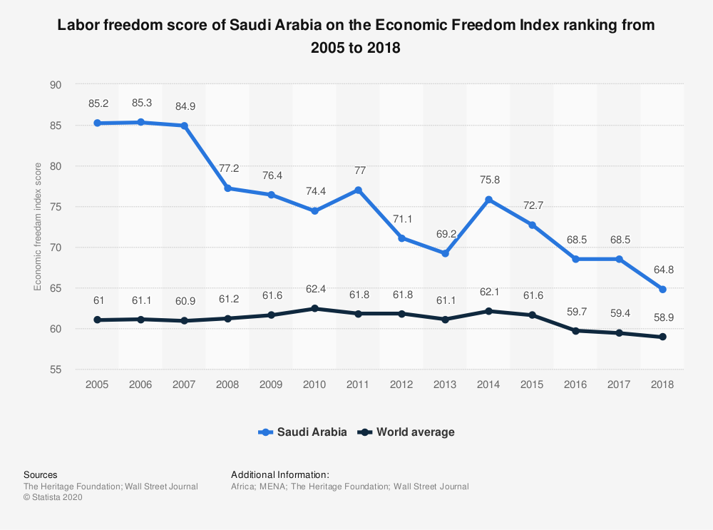 Statistic: Labor freedom score of Saudi Arabia on the Economic Freedom Index ranking from 2005 to 2018 | Statista