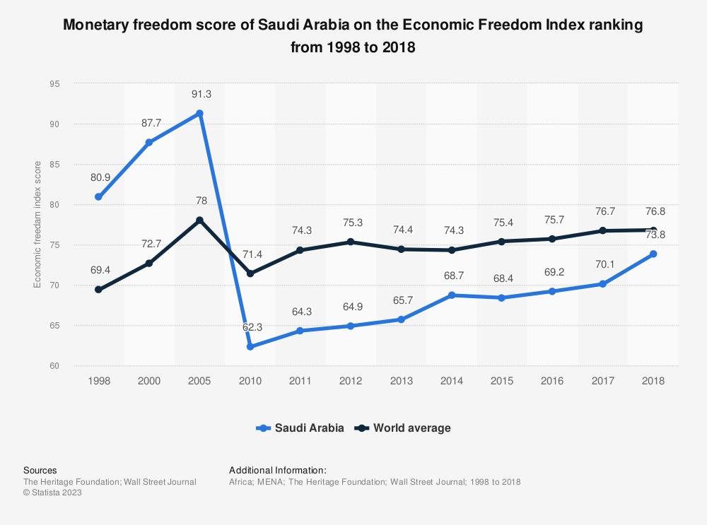 Statistic: Monetary freedom score of Saudi Arabia on the Economic Freedom Index ranking from 1998 to 2018 | Statista