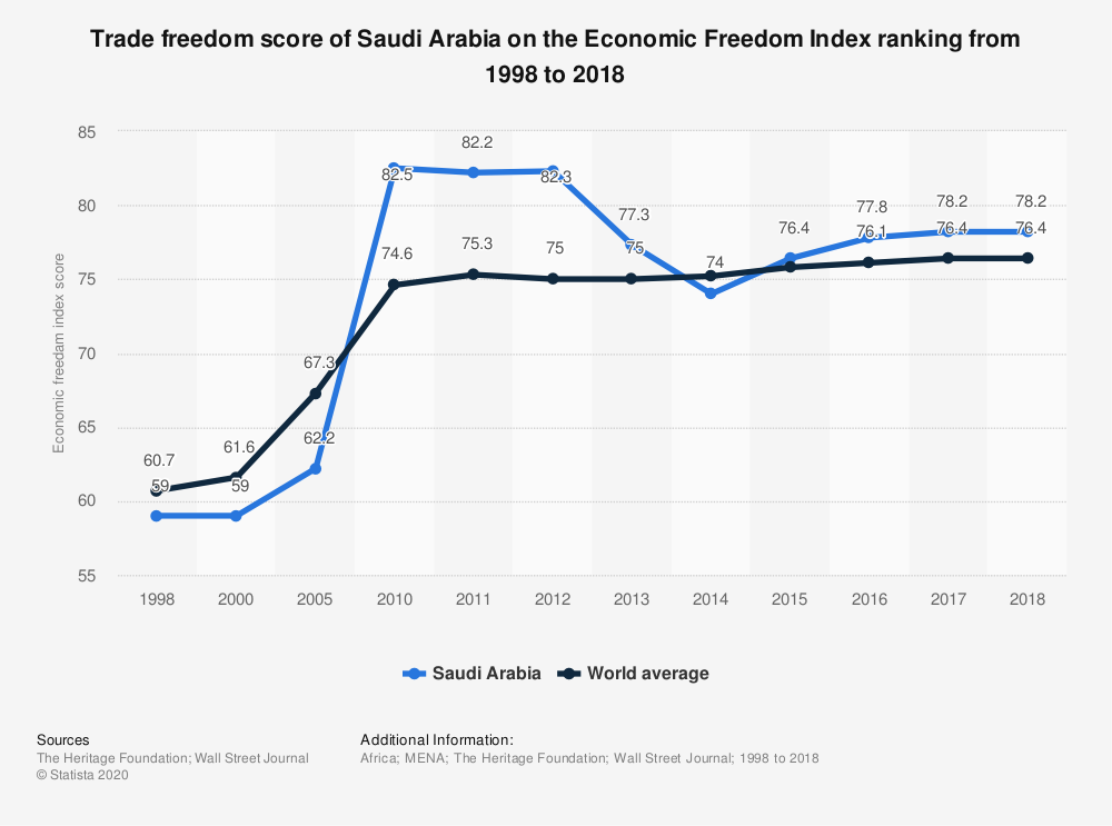 Statistic: Trade freedom score of Saudi Arabia on the Economic Freedom Index ranking from 1998 to 2018 | Statista