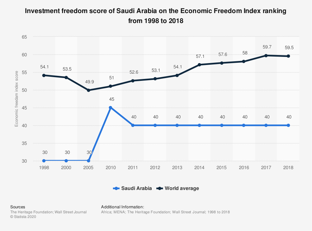 Statistic: Investment freedom score of Saudi Arabia on the Economic Freedom Index ranking from 1998 to 2018 | Statista