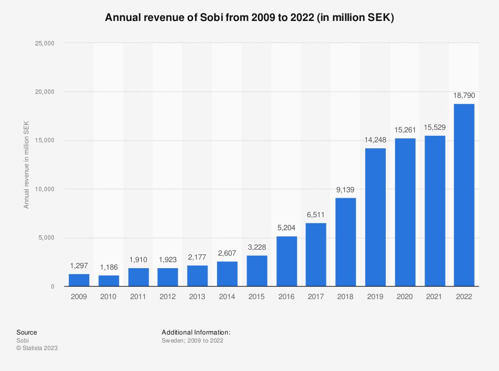 Statistic: Annual revenue of Sobi from 2009 to 2020 (in million SEK)    Statista
