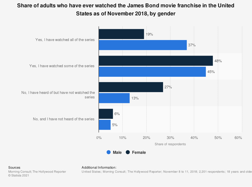Statistic: Share of adults who have ever watched the James Bond movie franchise in the United States as of November 2018, by gender | Statista