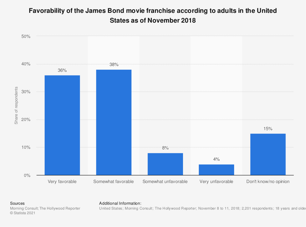 Statistic: Favorability of the James Bond movie franchise according to adults in the United States as of November 2018 | Statista