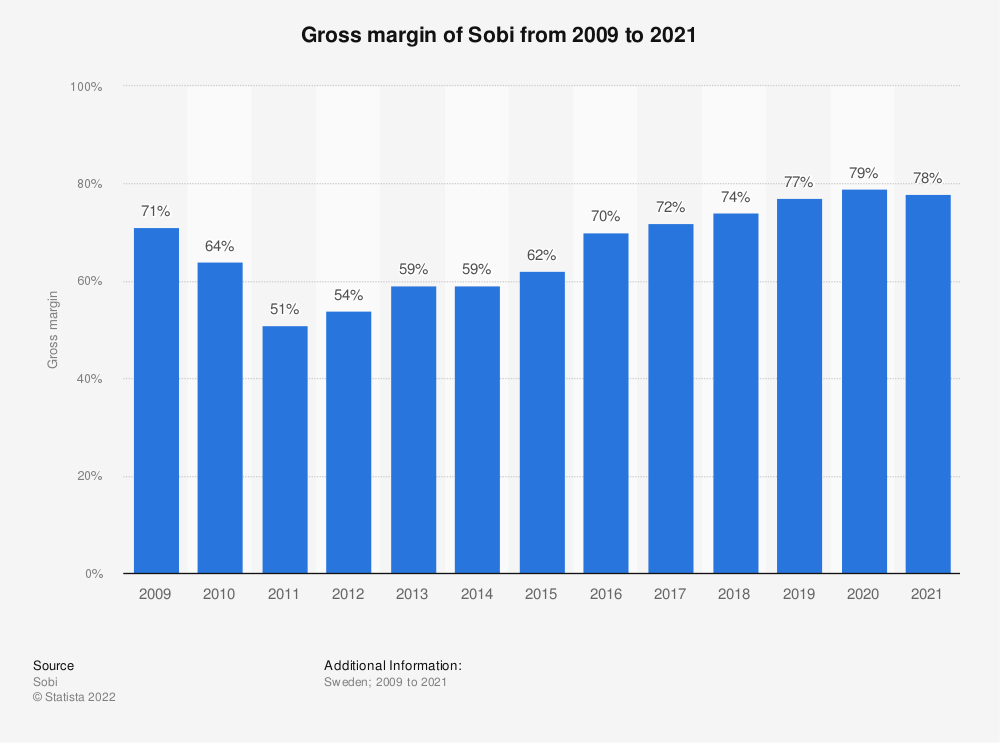 Statistic: Gross margin of Sobi from 2009 to 2020 | Statista