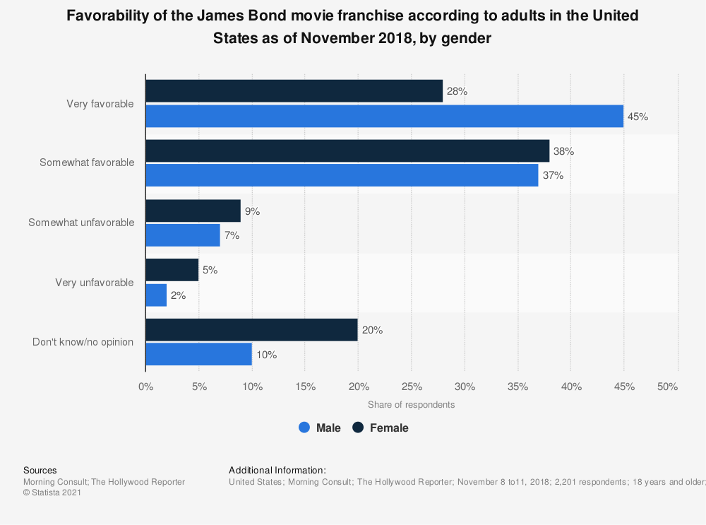 Statistic: Favorability of the James Bond movie franchise according to adults in the United States as of November 2018, by gender   Statista
