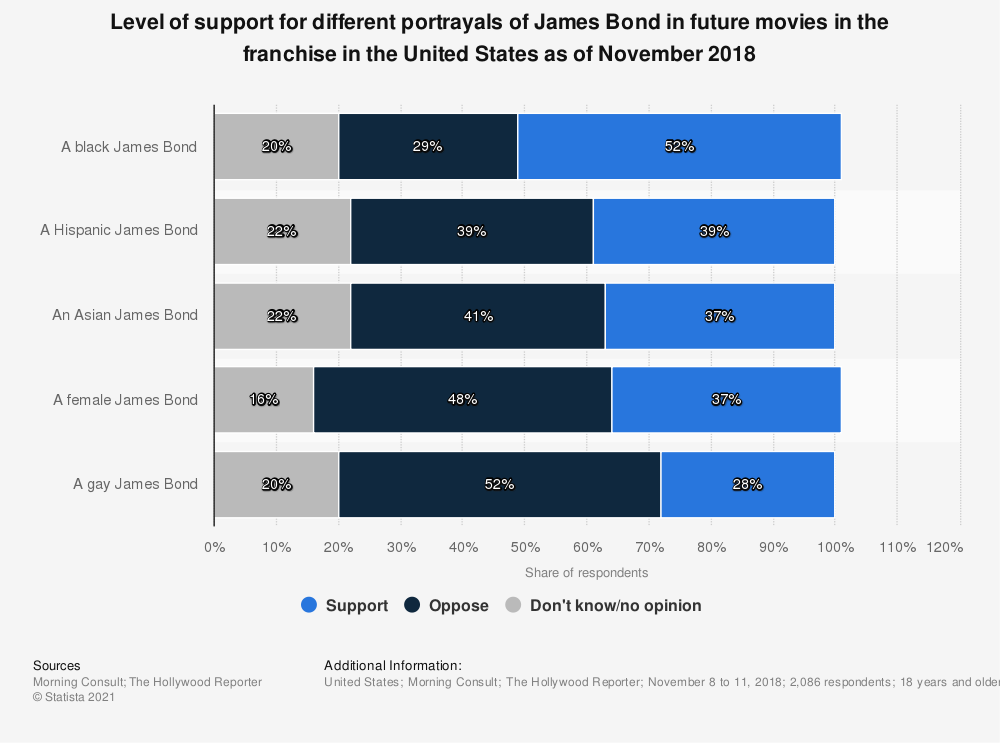 Statistic: Level of support for different portrayals of James Bond in future movies in the franchise in the United States as of November 2018   Statista