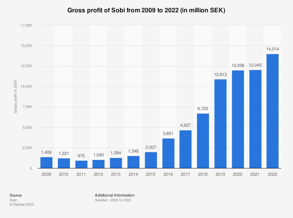 Statistic: Gross profit of Sobi from 2009 to 2020 (in million SEK) | Statista