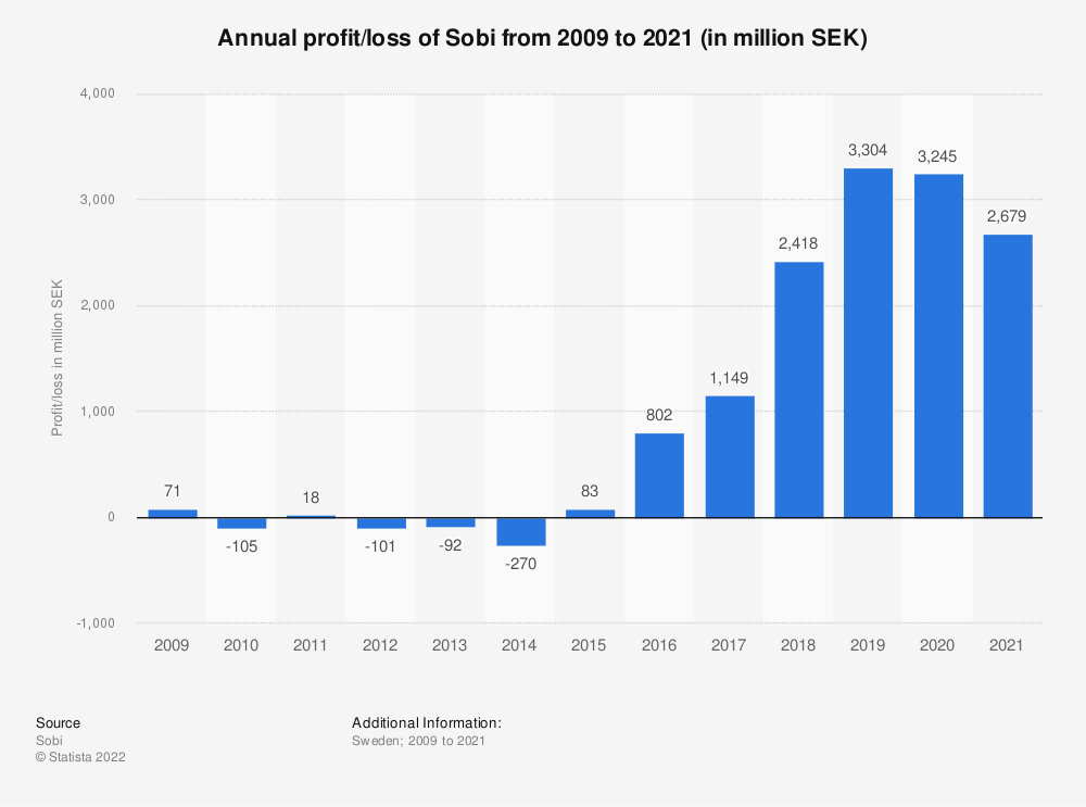 Statistic: Annual profit/loss of Sobi from 2009 to 2020 (in million SEK)   Statista