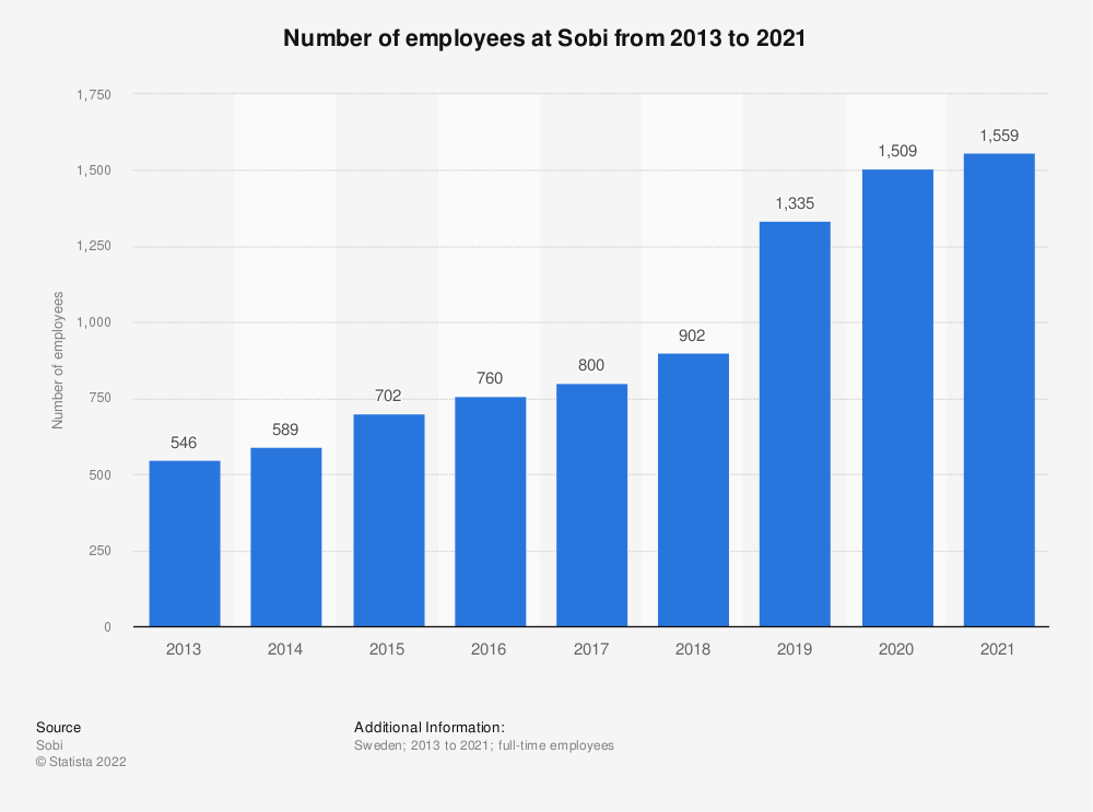 Statistic: Number of employees at Sobi from 2013 to 2020 | Statista